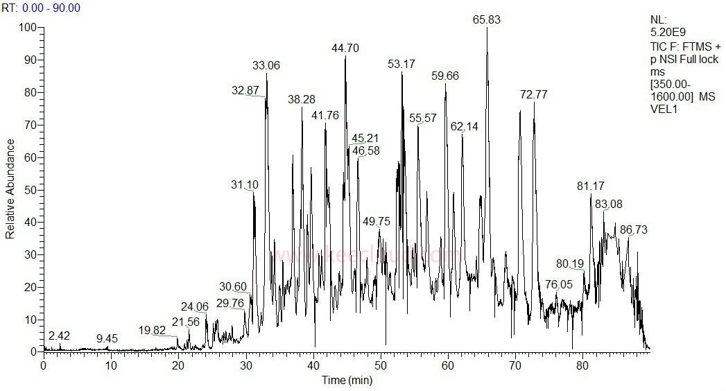 质谱分析 > 液质联用技术服务
